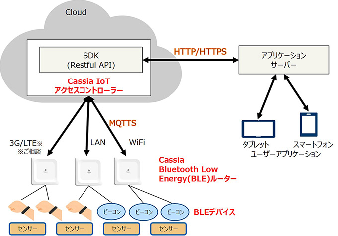 Cassia Networks Bluetoothルーター 構成図