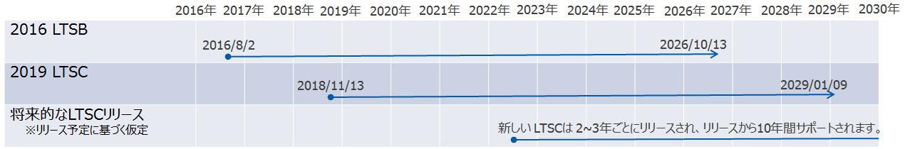 Windows 10 IoT Enterprise|東京エレクトロンデバイス